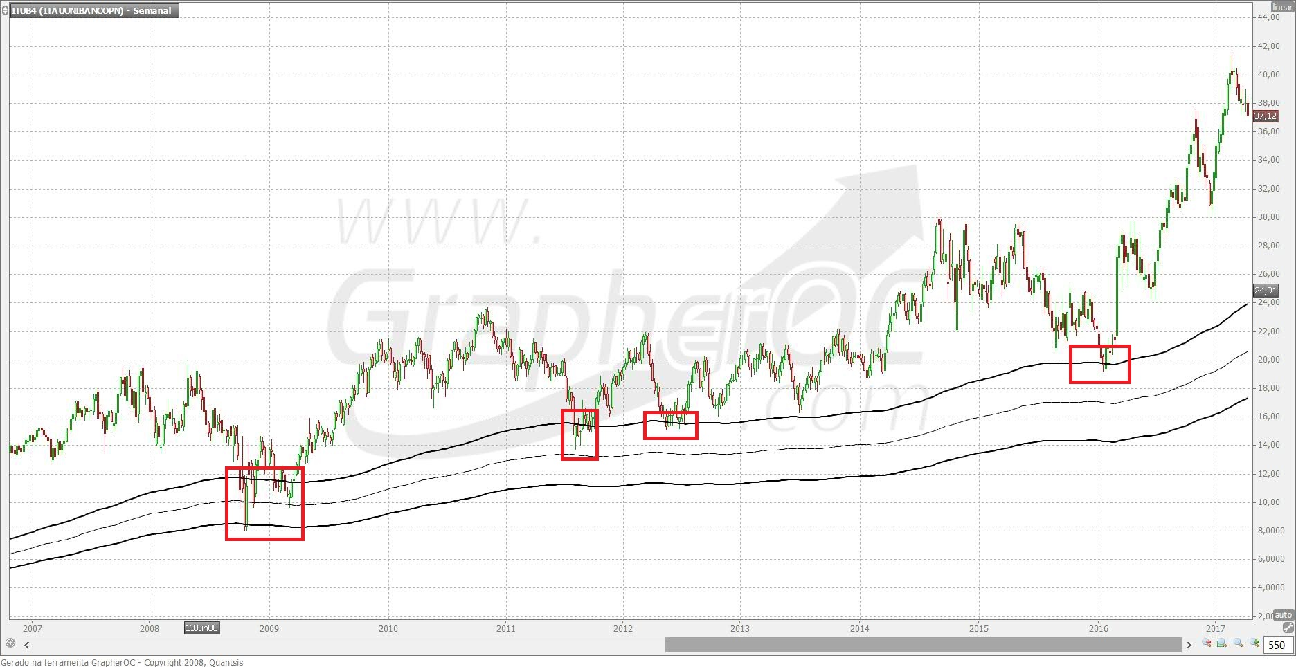 buy and hold vale la pena